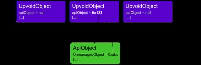 API objects